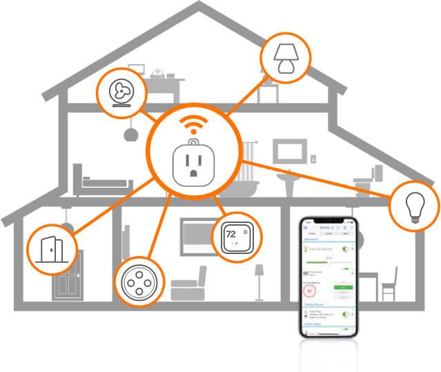 The PowerPlug Smart Home